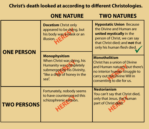 nature-person-christology-examples