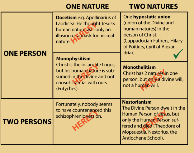 nature-person-christology