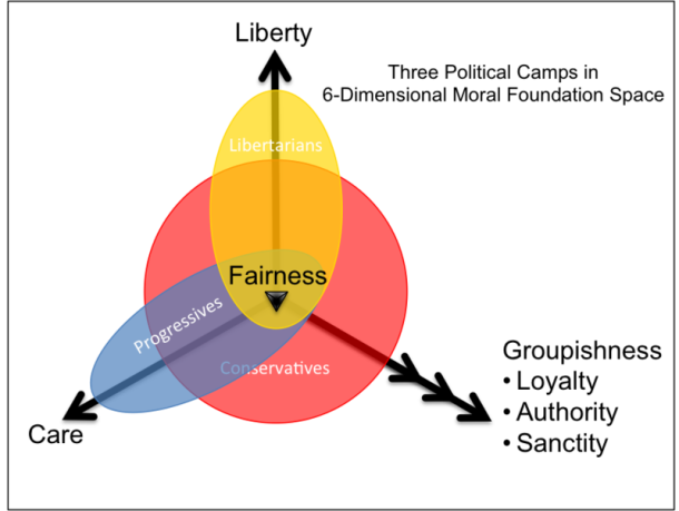 three_political_camps_in_6d_moral_foundation_space