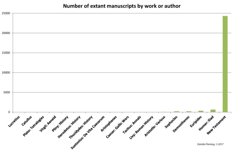 Manuscript-Number-Graph