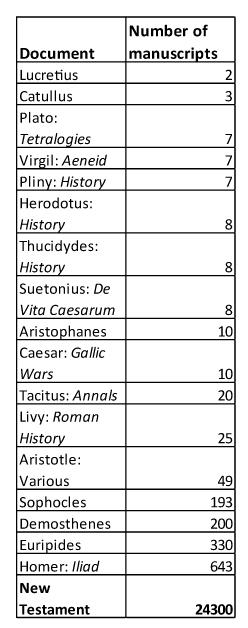 Manuscript-Numbers